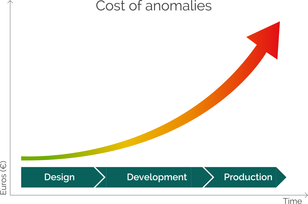 growing-cost-of-resolving-anomalies