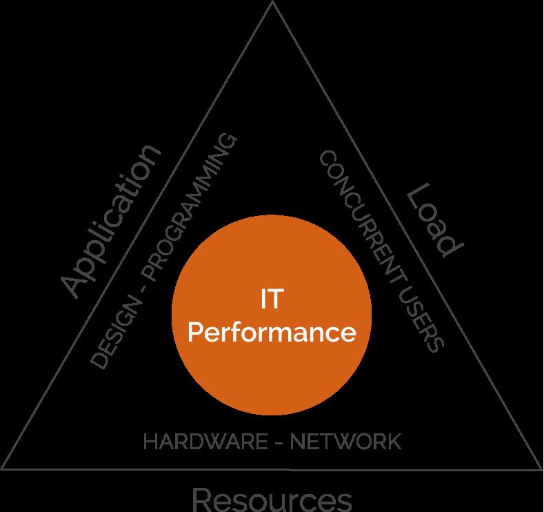 performance-assurance-fundamentals