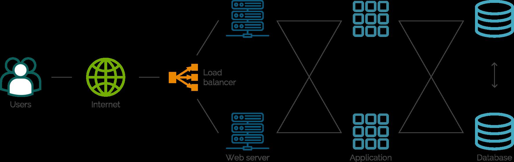 web-architecture